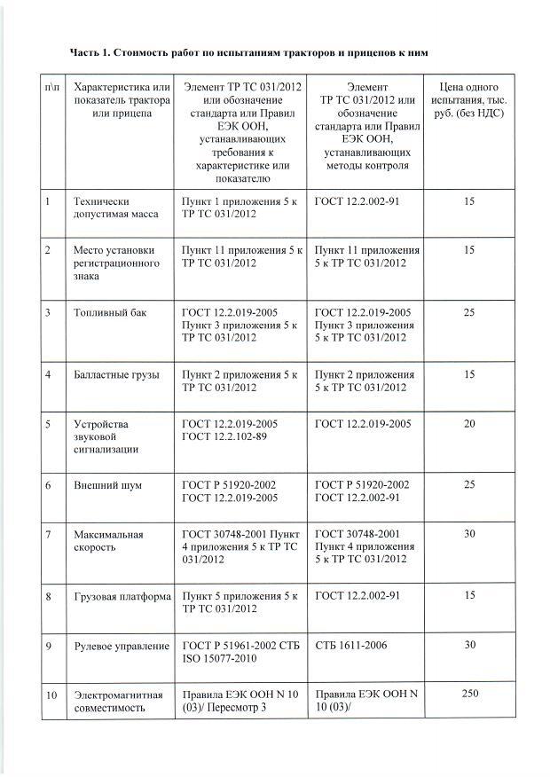 Перечень цен ИЛ лист 3 ТР ТС 031/2012